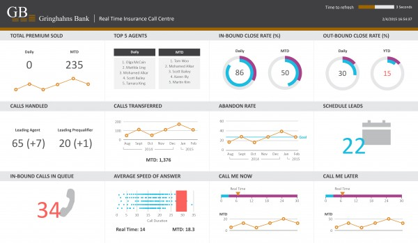 Business Intelligence Services: Dashboard